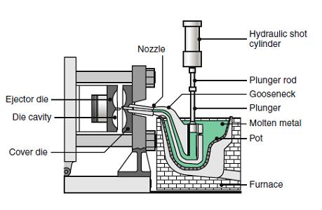 Hot chamber process