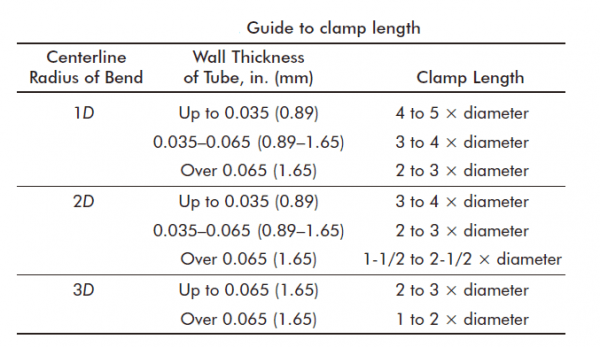 Guide to bending clamp length
