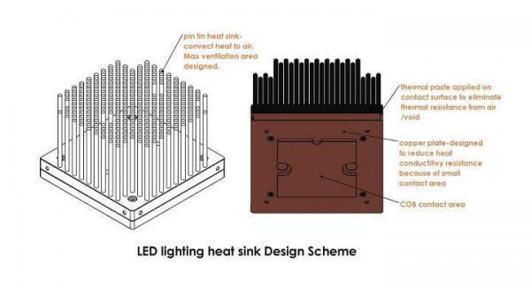 LED heat sink design scheme