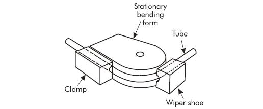 compression bending