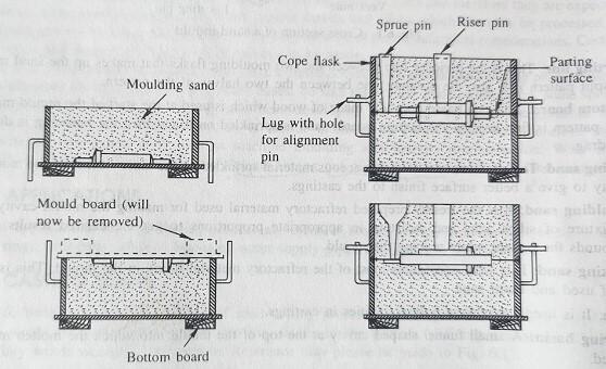 sand casting making procedure