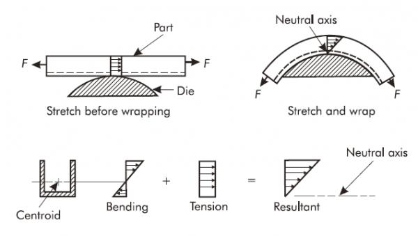 stretch forming