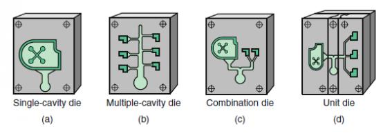 various types of cavities in a die