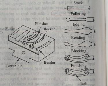 impression-die forging steps