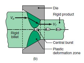 extrusion central burst