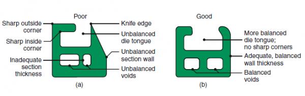 extrusion design requirement