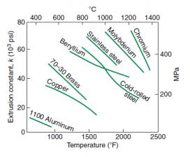 extrusion pressure and temp correlation