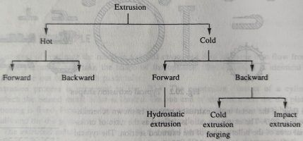 Extrusion process classification
