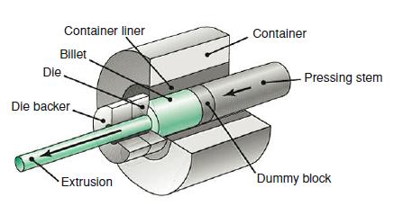Extrusion process illustration