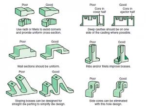 design consideration of casting